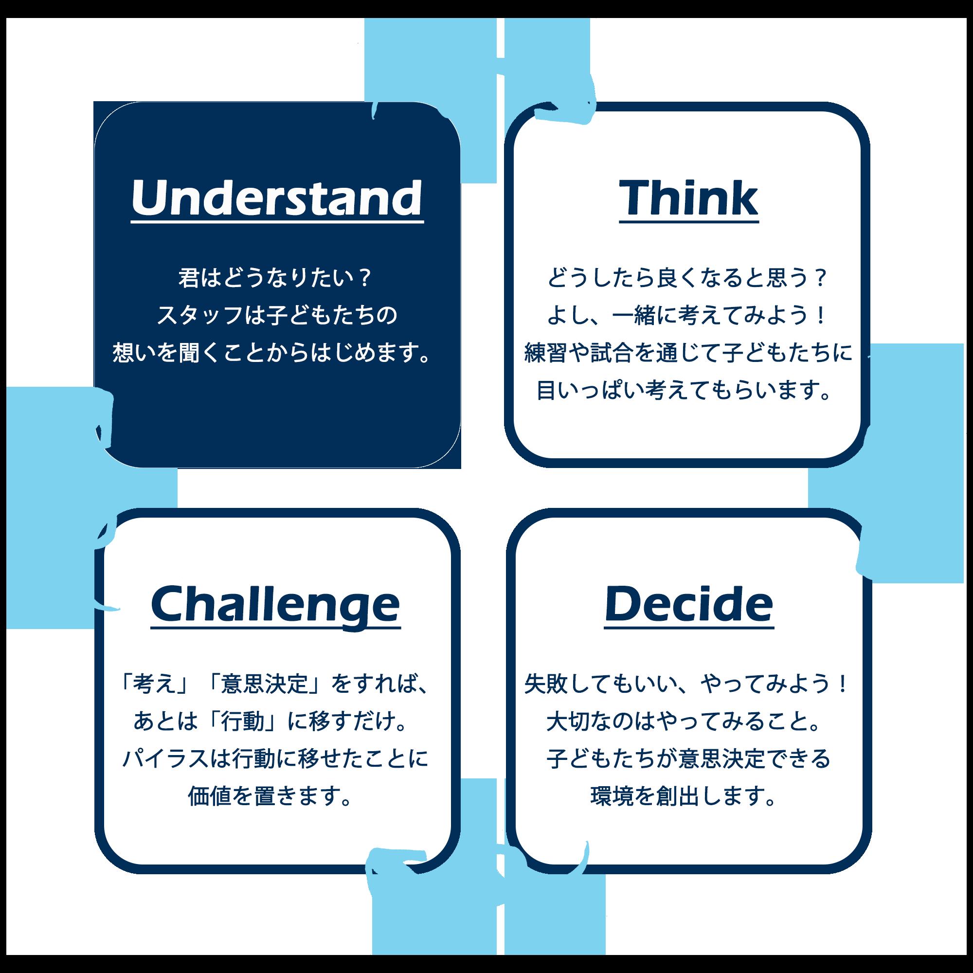 ① 指導の特徴